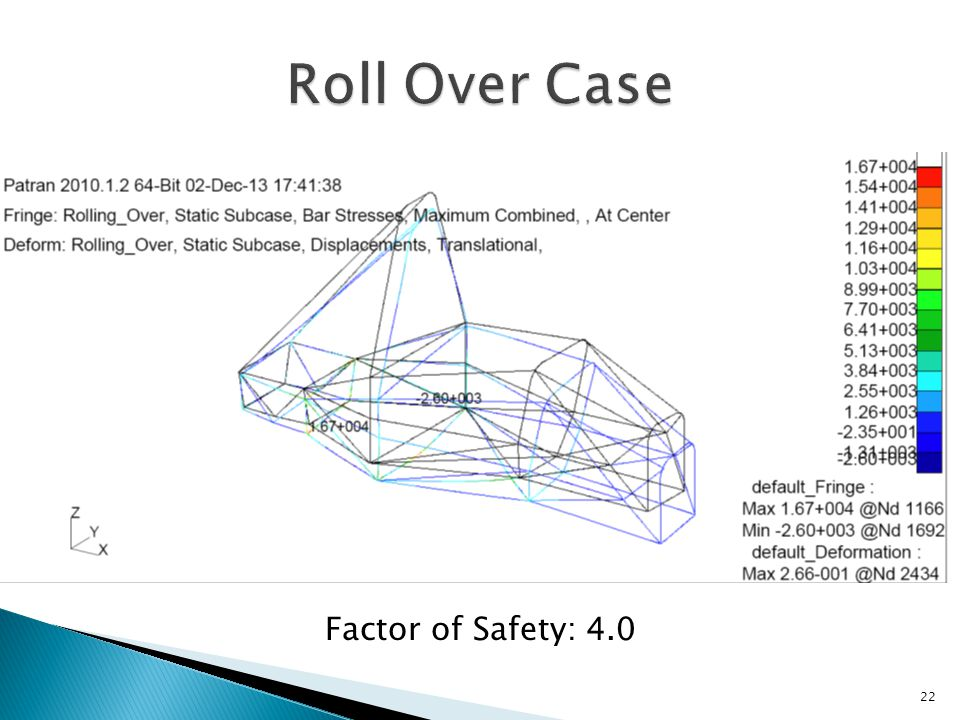 22 Factor of Safety: 4.0