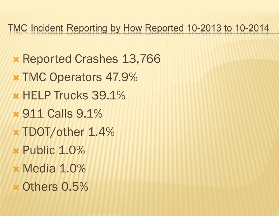  Reported Crashes 13,766  TMC Operators 47.9%  HELP Trucks 39.1%  911 Calls 9.1%  TDOT/other 1.4%  Public 1.0%  Media 1.0%  Others 0.5%