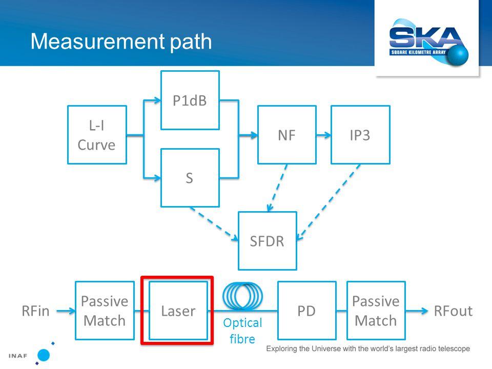 Measurement path L-I Curve P1dB S NFIP3 SFDR Passive Match LaserPD Passive Match RFinRFout Optical fibre