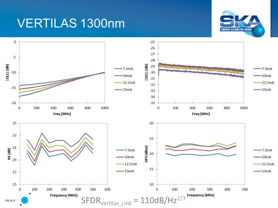 SFDR Vertilas_Link = 110dB/Hz 2/3