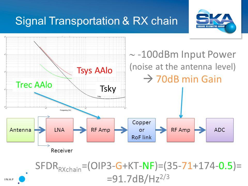Signal Transportation & RX chain  -100dBm Input Power (noise at the antenna level)  70dB min Gain LNA RF Amp Copper or RoF link Copper or RoF link Antenna RF Amp ADC Receiver Tsys AAlo Tsky Trec AAlo SFDR RXchain =(OIP3-G+KT-NF)=(35-71+174-0.5)= =91.7dB/Hz 2/3