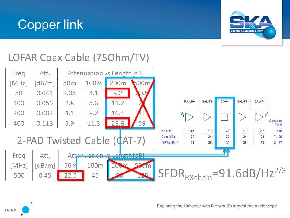 Copper link FreqAtt.Attenuation vs Length[dB] [MHz][dB/m]50m100m200m500m 500.0412.054.18.220.5 1000.0562.85.611.228 2000.0824.18.216.441 4000.1185.911.823.659 FreqAtt.Attenuation vs Length[dB] [MHz][dB/m]50m100m200m500m 5000.4522.54590225 LOFAR Coax Cable (75Ohm/TV) 2-PAD Twisted Cable (CAT-7) SFDR RXchain =91.6dB/Hz 2/3