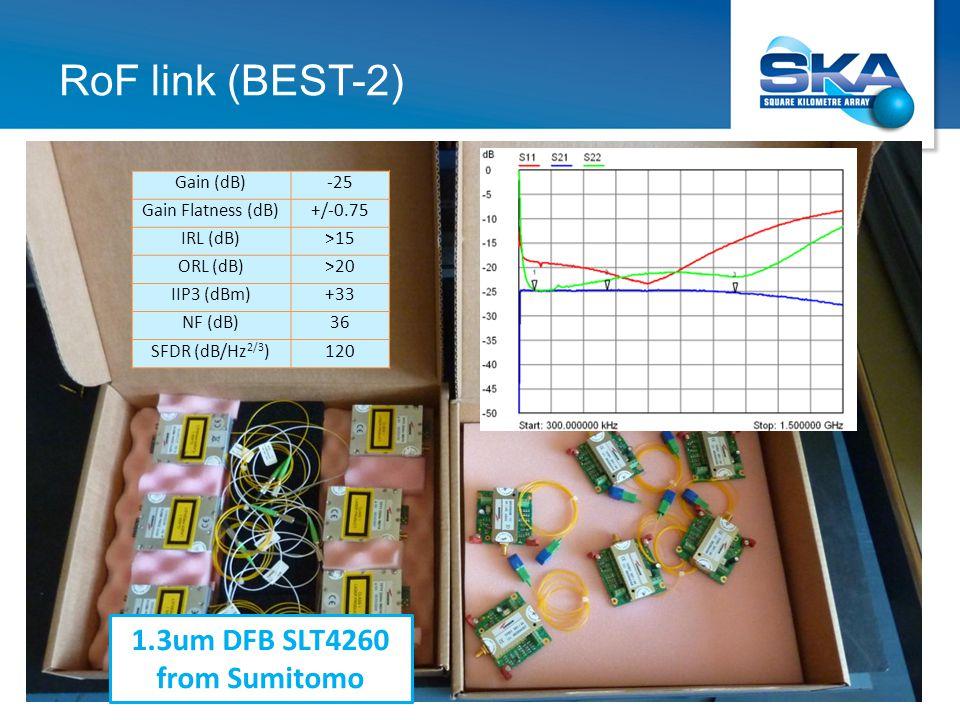 RoF link (BEST-2) Gain (dB)-25 Gain Flatness (dB)+/-0.75 IRL (dB)>15 ORL (dB)>20 IIP3 (dBm)+33 NF (dB)36 SFDR (dB/Hz 2/3 )120 1.3um DFB SLT4260 from Sumitomo