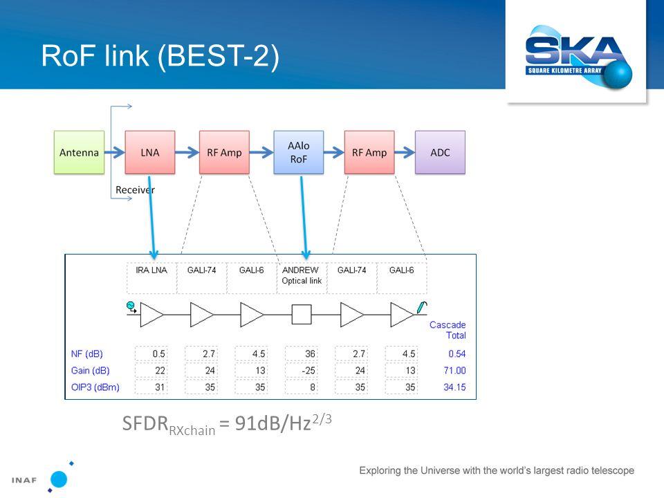 RoF link (BEST-2) SFDR RXchain = 91dB/Hz 2/3