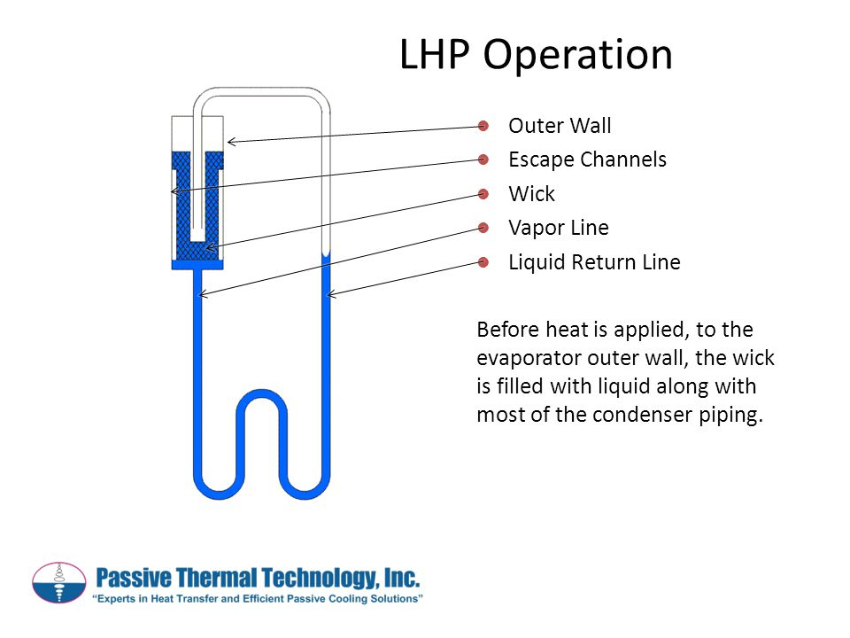 Outer Wall Escape Channels Wick Vapor Line Liquid Return Line Before heat is applied, to the evaporator outer wall, the wick is filled with liquid alo