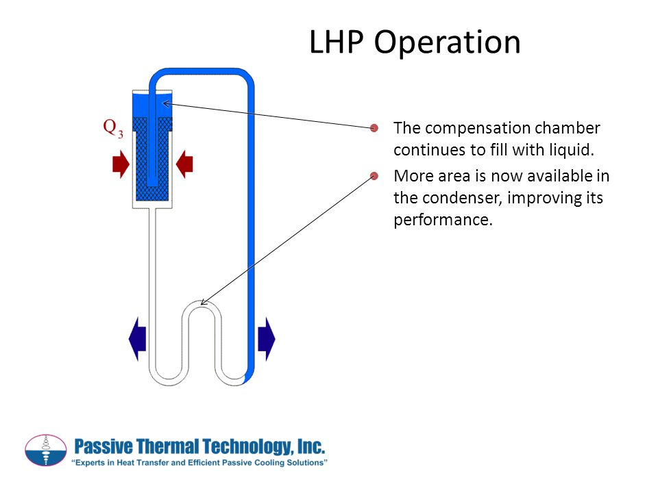 The compensation chamber continues to fill with liquid. More area is now available in the condenser, improving its performance. LHP Operation