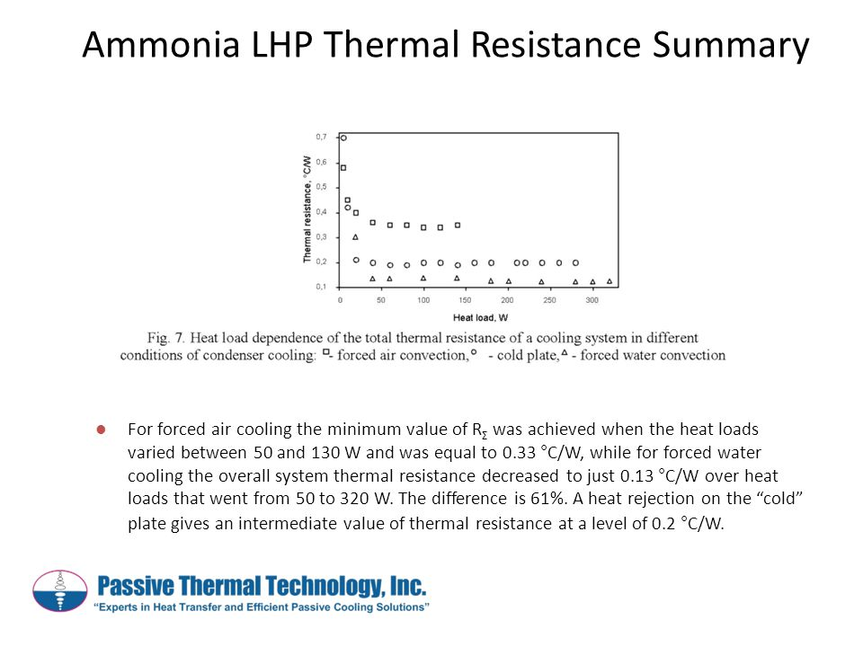 Ammonia LHP Thermal Resistance Summary For forced air cooling the minimum value of R Σ was achieved when the heat loads varied between 50 and 130 W and was equal to 0.33 °C/W, while for forced water cooling the overall system thermal resistance decreased to just 0.13 °C/W over heat loads that went from 50 to 320 W.