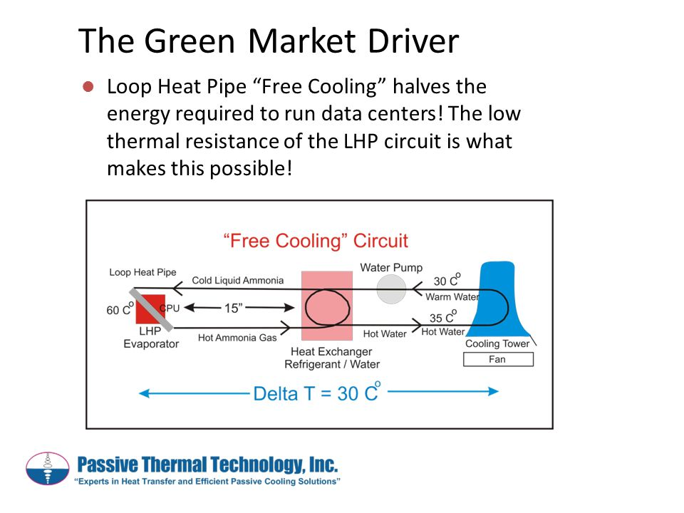 """The Green Market Driver Loop Heat Pipe """"Free Cooling"""" halves the energy required to run data centers! The low thermal resistance of the LHP circuit is"""