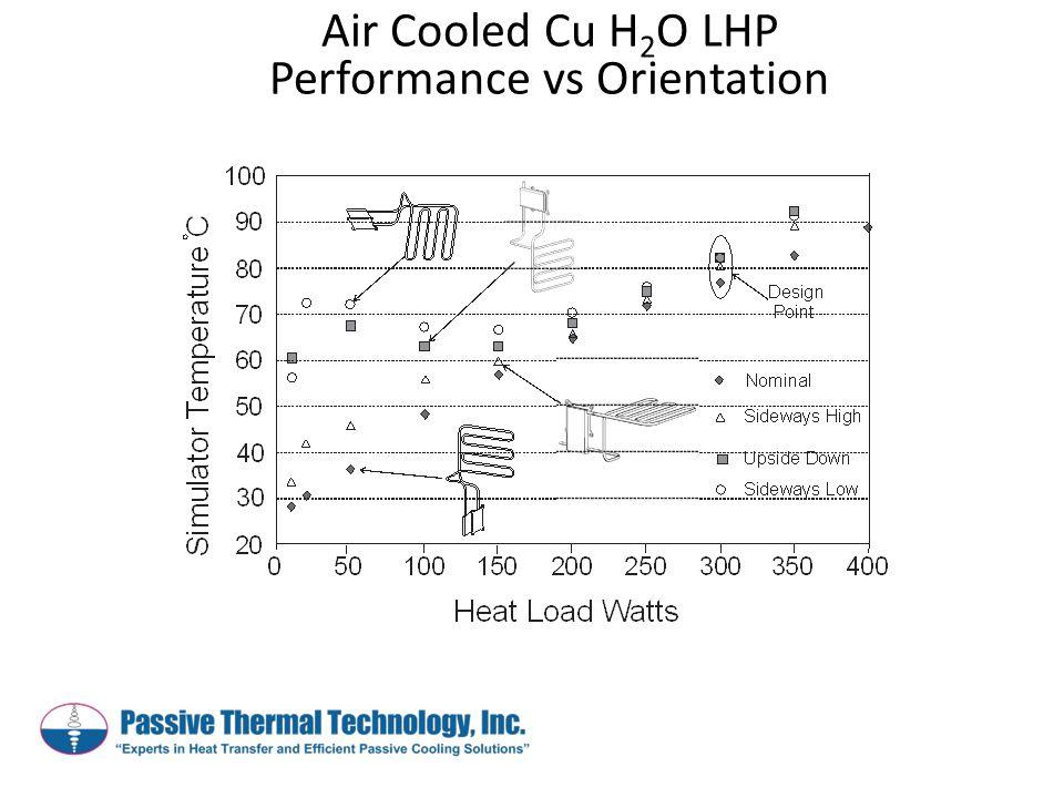 Air Cooled Cu H 2 O LHP Performance vs Orientation