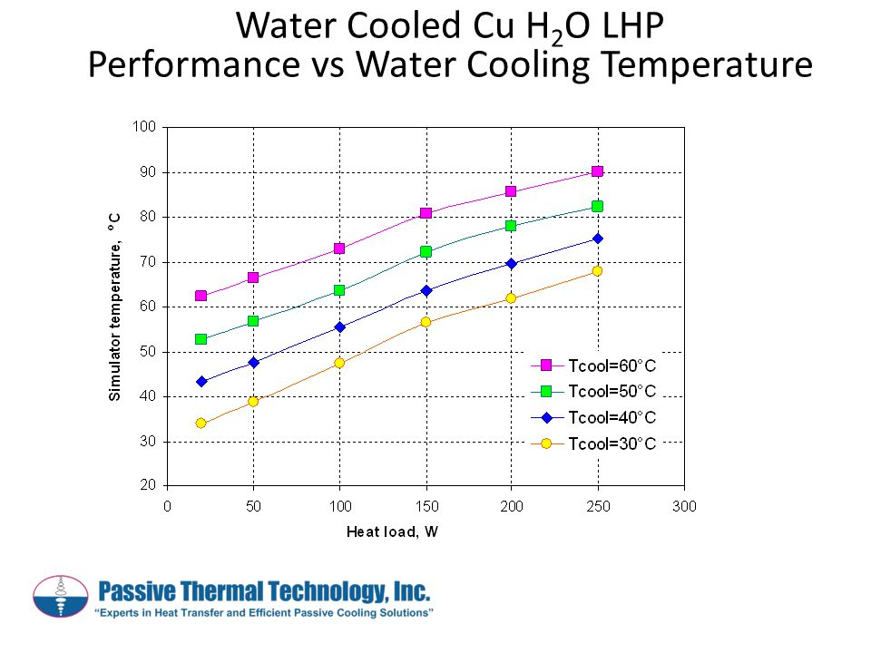 Water Cooled Cu H 2 O LHP Performance vs Water Cooling Temperature