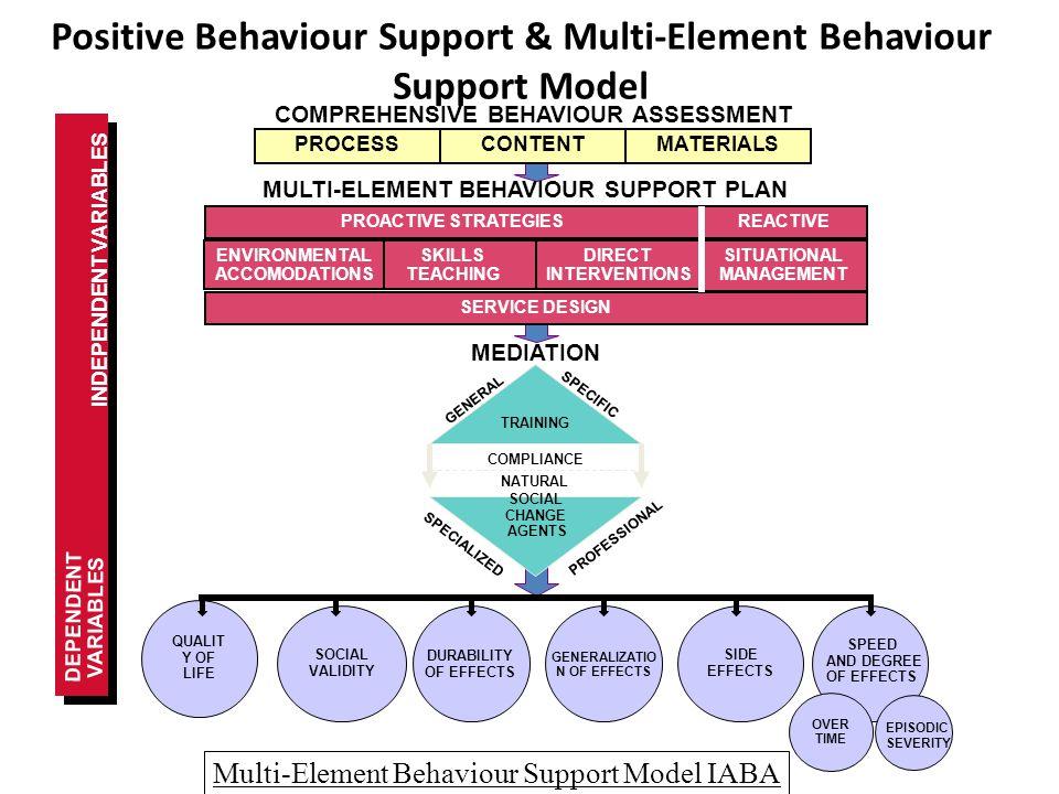 Multi-Element Behaviour Support Model IABA DEPENDENT VARIABLES COMPREHENSIVE BEHAVIOUR ASSESSMENT MATERIALSCONTENTPROCESS DIRECT INTERVENTIONS SITUATI