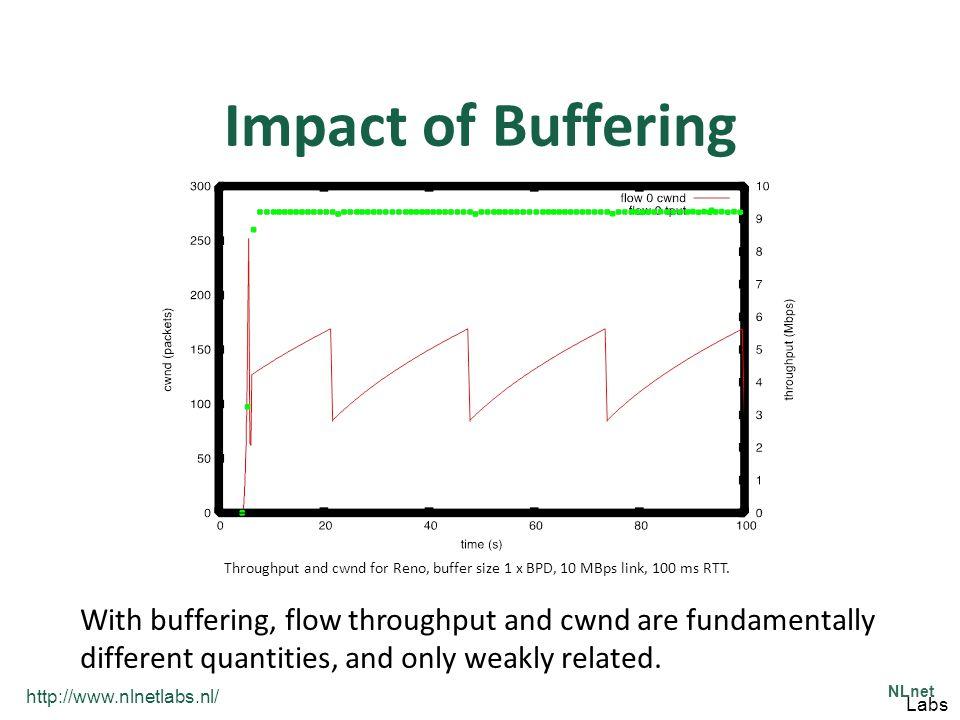 http://www.nlnetlabs.nl/ NLnet Labs Impact of Buffering Throughput and cwnd for Reno, buffer size 1 x BPD, 10 MBps link, 100 ms RTT.