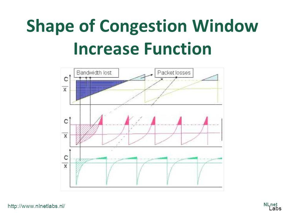 http://www.nlnetlabs.nl/ NLnet Labs Shape of Congestion Window Increase Function