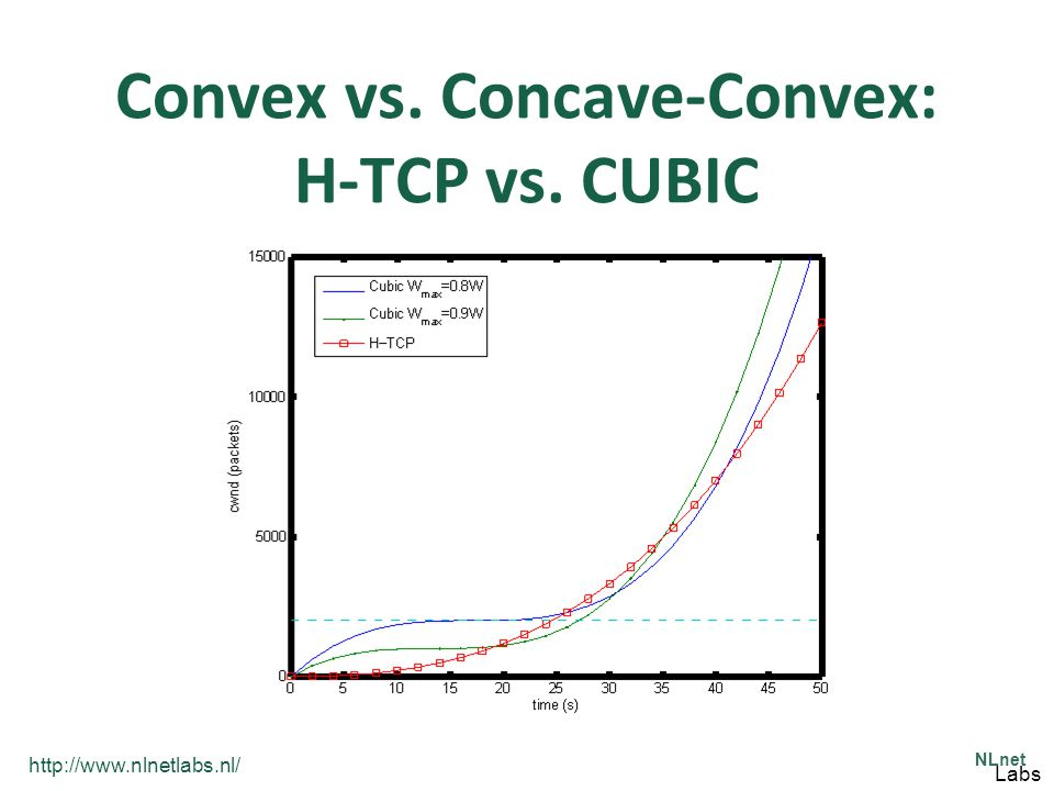 http://www.nlnetlabs.nl/ NLnet Labs Distribution of cwnd for Convex and Concave Increase Distribution of cwnd at back-off for convex and concave updates versus loss probability.
