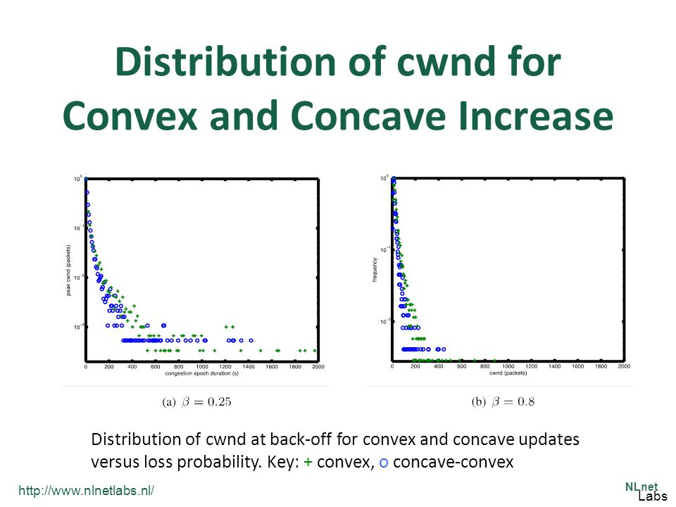 http://www.nlnetlabs.nl/ NLnet Labs Distribution of cwnd for Convex and Concave Increase Distribution of cwnd at back-off for convex and concave updat