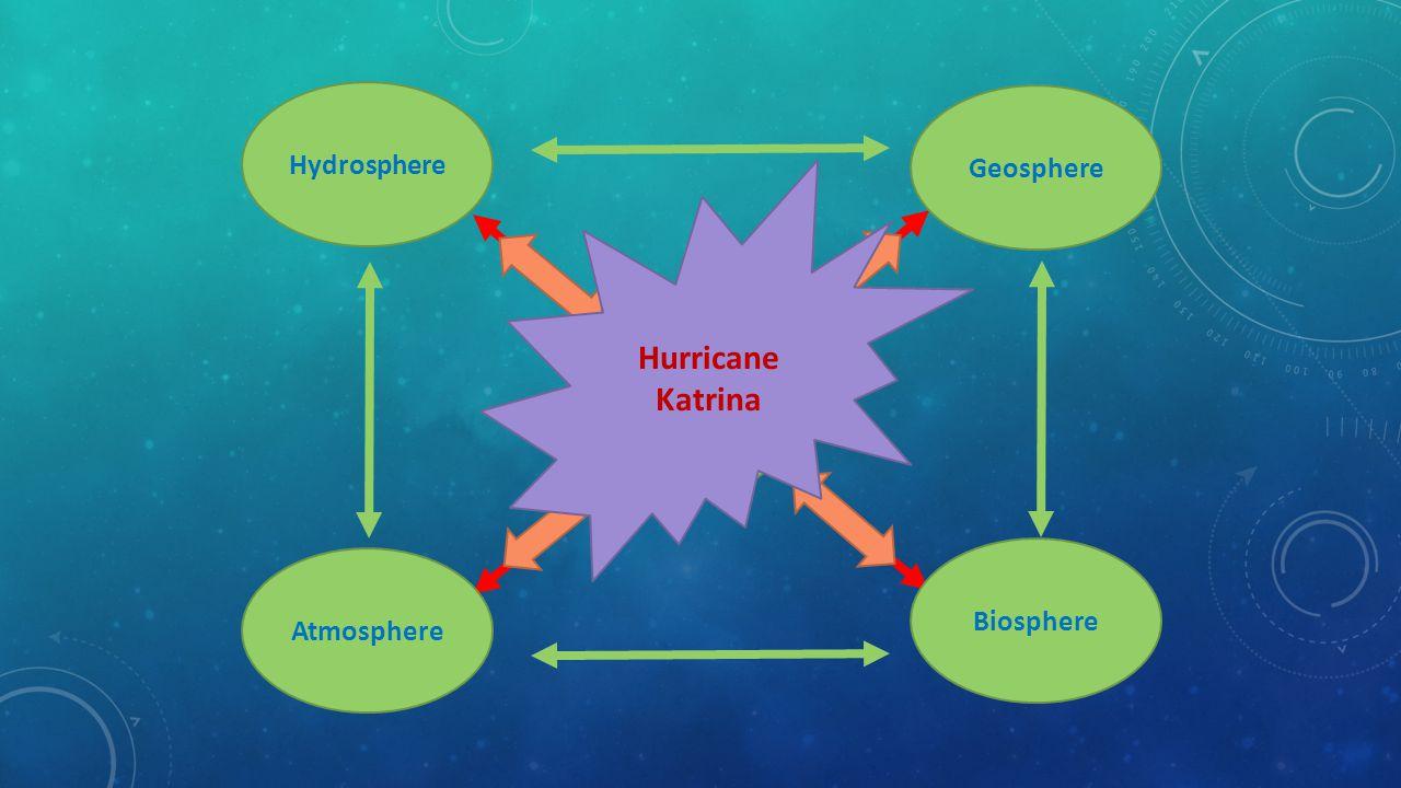 Event Hydrosphere Biosphere Atmosphere Geosphere Hurricane Katrina