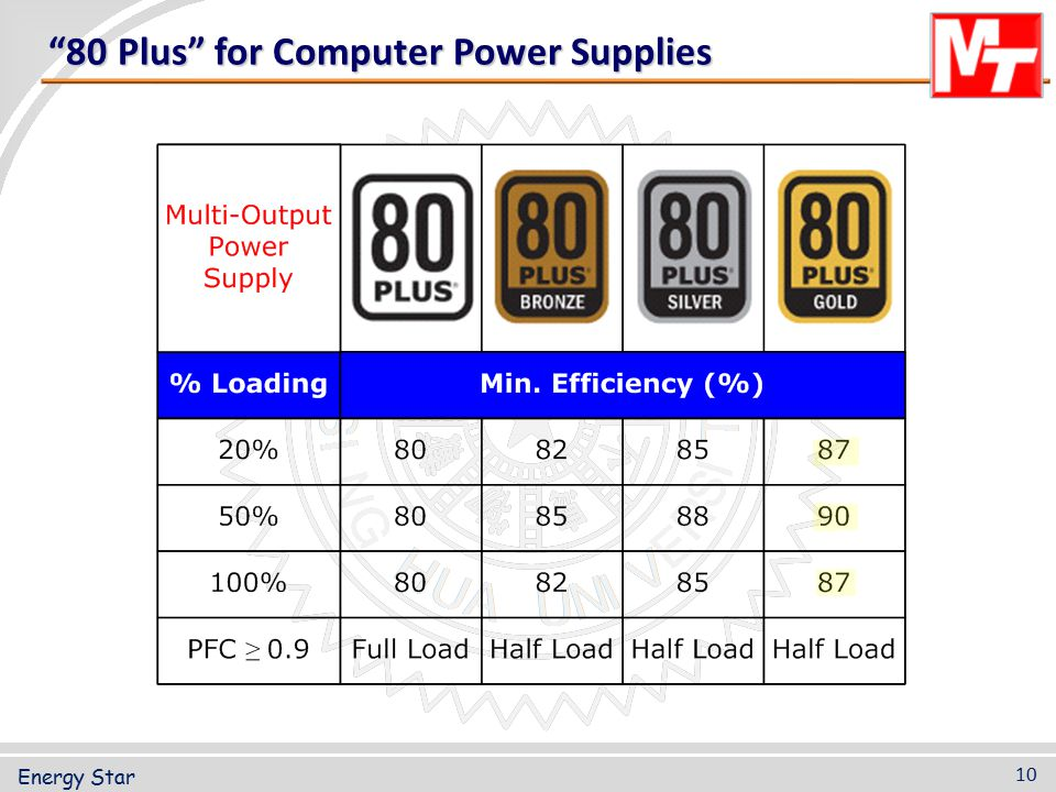 """""""80 Plus"""" for Computer Power Supplies 10 Energy Star"""