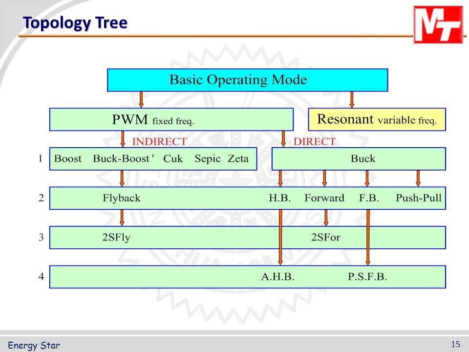 Topology Tree 15 Energy Star