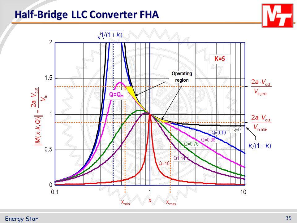 Half-Bridge LLC Converter FHA 35 Energy Star