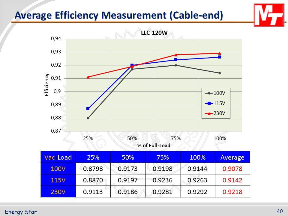 Energy Star 40 Average Efficiency Measurement (Cable-end) Vac\Load 25%50%75%100%Average 100V0.87980.91730.91980.91440.9078 115V0.88700.91970.92360.926