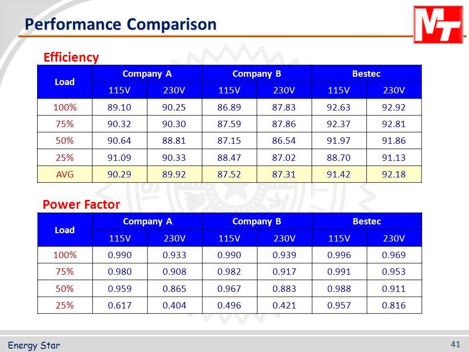 Performance Comparison Efficiency Load Company ACompany BBestec 115V230V115V230V115V230V 100%0.9900.9330.9900.9390.9960.969 75%0.9800.9080.9820.9170.9