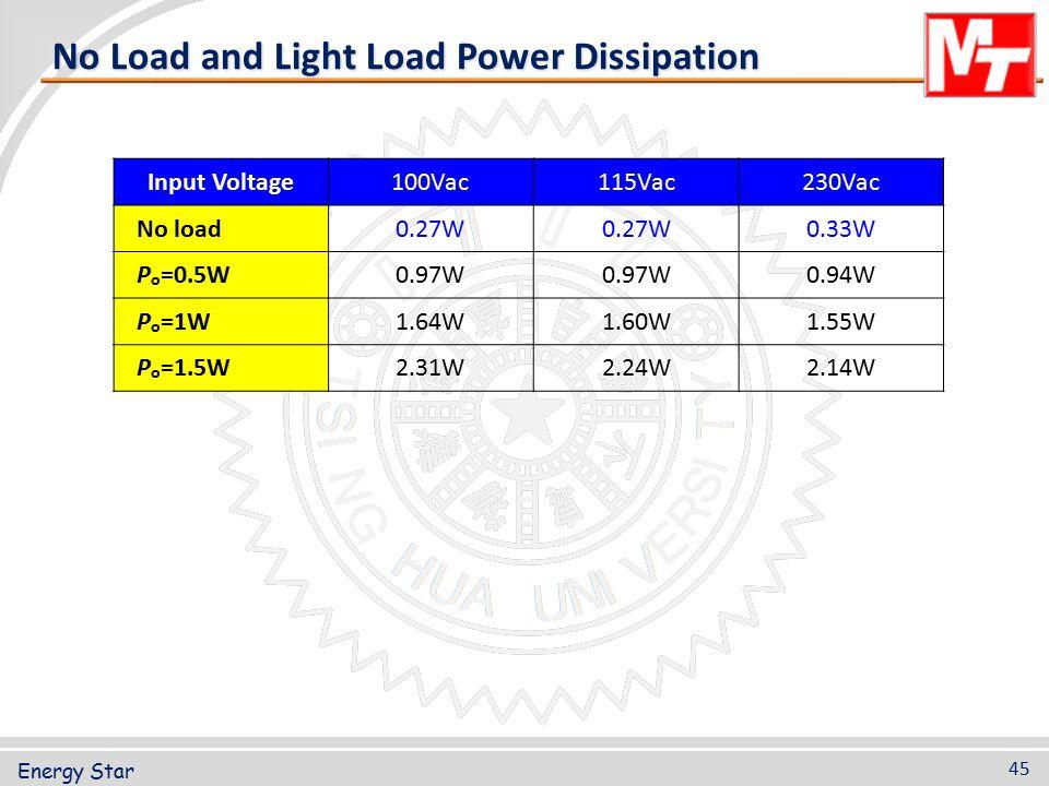 Energy Star 45 No Load and Light Load Power Dissipation Input Voltage100Vac115Vac230Vac No load0.27W 0.33W P o =0.5W0.97W 0.94W P o =1W1.64W1.60W1.55W