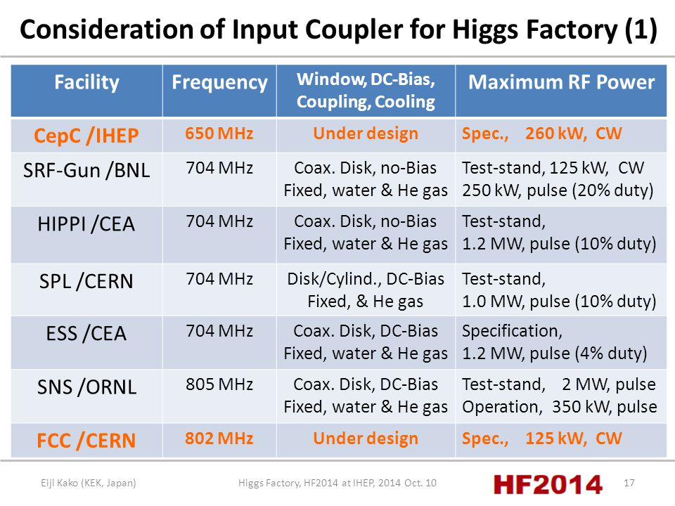 Eiji Kako (KEK, Japan)Higgs Factory, HF2014 at IHEP, 2014 Oct.