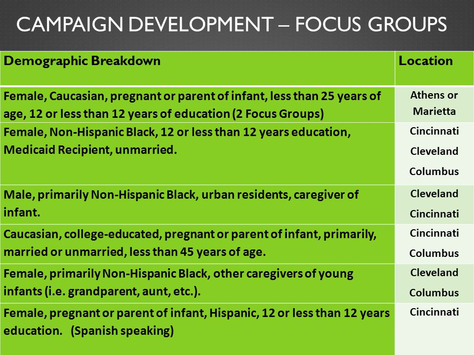 CAMPAIGN DEVELOPMENT – FOCUS GROUPS Demographic BreakdownLocation Female, Caucasian, pregnant or parent of infant, less than 25 years of age, 12 or le