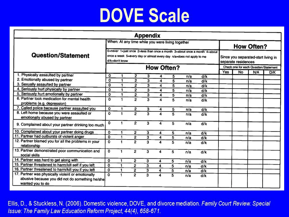 DOVE Scale Ellis, D., & Stuckless, N. (2006). Domestic violence, DOVE, and divorce mediation.