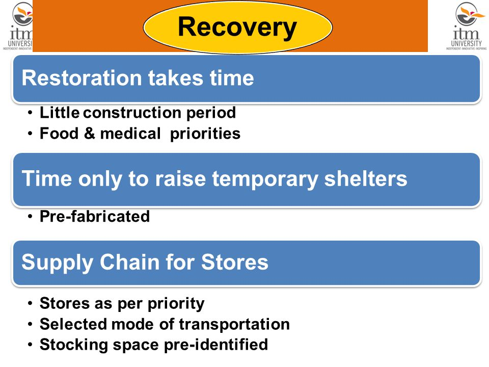 Restoration takes time Little construction period Food & medical priorities Time only to raise temporary shelters Pre-fabricated Supply Chain for Stores Stores as per priority Selected mode of transportation Stocking space pre-identified Recovery