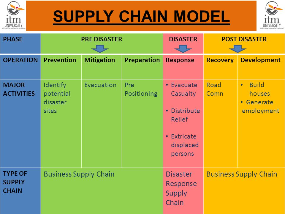 SUPPLY CHAIN MODEL PHASEPRE DISASTERDISASTERPOST DISASTER OPERATIONPreventionMitigationPreparationResponseRecoveryDevelopment MAJOR ACTIVITIES Identify potential disaster sites EvacuationPre Positioning Evacuate Casualty Distribute Relief Extricate displaced persons Road Comn Build houses Generate employment TYPE OF SUPPLY CHAIN Business Supply ChainDisaster Response Supply Chain Business Supply Chain