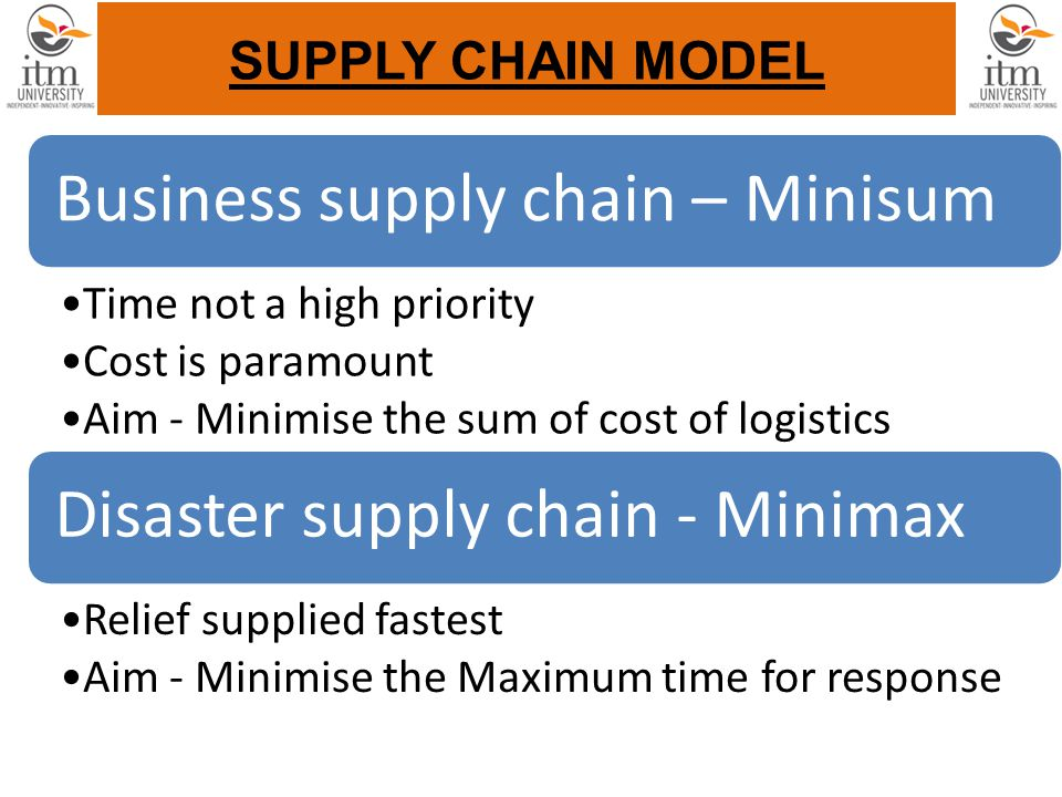 SUPPLY CHAIN MODEL Business supply chain – Minisum Time not a high priority Cost is paramount Aim - Minimise the sum of cost of logistics Disaster supply chain - Minimax Relief supplied fastest Aim - Minimise the Maximum time for response