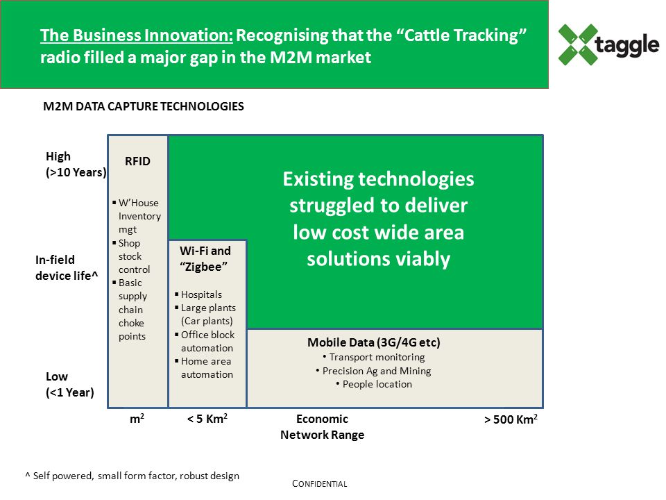 C ONFIDENTIAL The Business Innovation: Recognising that the Cattle Tracking radio filled a major gap in the M2M market In-field device life^ High (>10 Years) Low (<1 Year) Economic Network Range RFID Wi-Fi and Zigbee Mobile Data (3G/4G etc) Transport monitoring Precision Ag and Mining People location ^ Self powered, small form factor, robust design  W'House Inventory mgt  Shop stock control  Basic supply chain choke points  Hospitals  Large plants (Car plants)  Office block automation  Home area automation m2m2 < 5 Km 2 > 500 Km 2 M2M DATA CAPTURE TECHNOLOGIES New Commercial Target: Devices:  Price <<$100  Battery life >10 years (AA cell)  Hourly transmissions, 15 Bytes of data Network Charge:  Revenue per Unit <$10 pa