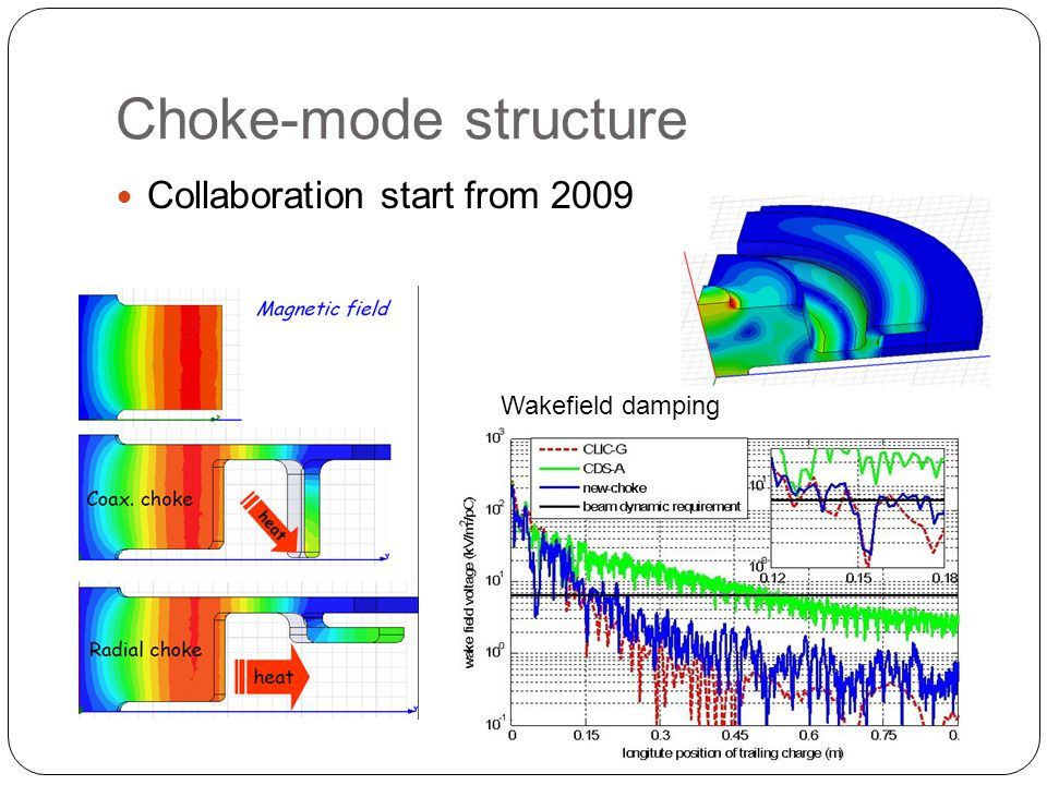 Choke-mode structure Collaboration start from 2009 Wakefield damping