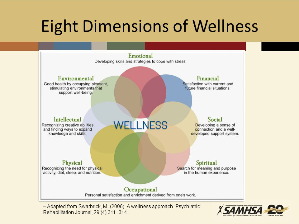 Eight Dimensions of Wellness – Adapted from Swarbrick, M.