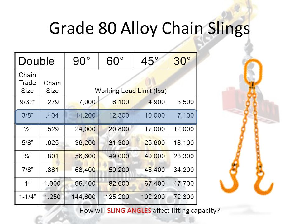 Grade 80 Alloy Chain Slings Single Chain Trade Size Chain SizeWorking Load Limit (lbs) 9/32 .2793,500 3/8 .4047,100 ½ .52912,000 5/8 .62518,100 ¾ .80128,300 7/8 .88134,200 1 1.00047,700 1-1/4 1.25072,300 SLING ANGLES How will SLING ANGLES affect lifting capacity?