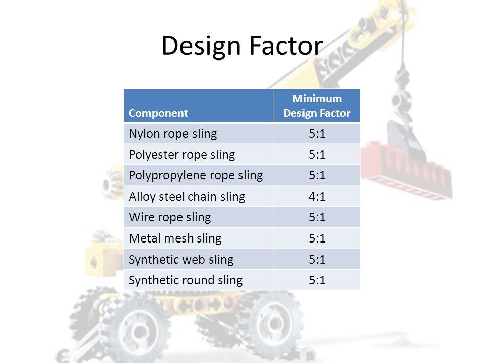 Design Factor A ratio of the breaking strength to the working load limit – Example: If a chain sling has a breaking strength of 28,400# and a W.L.L.
