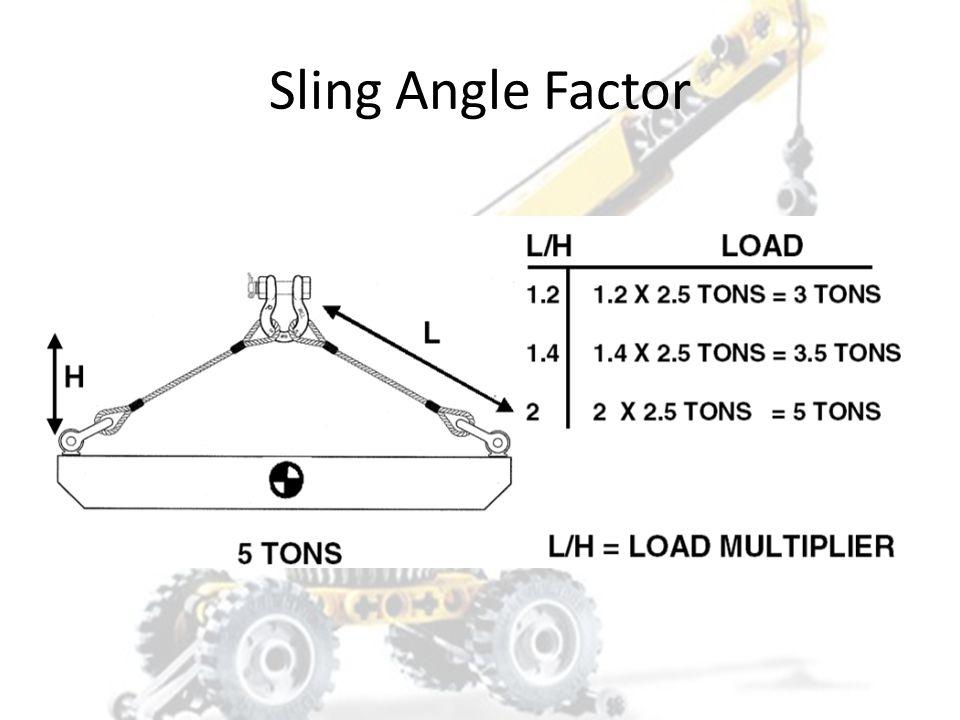 Sling Angle Factor SLING ANGLE CHART Angle from Horizontal [A] S.A.F.