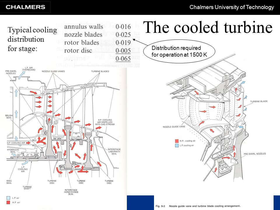Chalmers University of Technology The cooled turbine - methods Air cooling is divided into the following methods –external cooling Film cooling Transpiration cooling –internal cooling Techniques to cool rotor blade