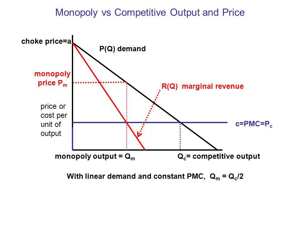 Monopoly vs Competitive Output and Price price or cost per unit of output c=PMC=P c P(Q) demand Q c = competitive output SMC=MC+MD choke price=a R(Q) marginal revenue monopoly output = Q m monopoly price P m With linear demand and constant PMC, Q m = Q c /2