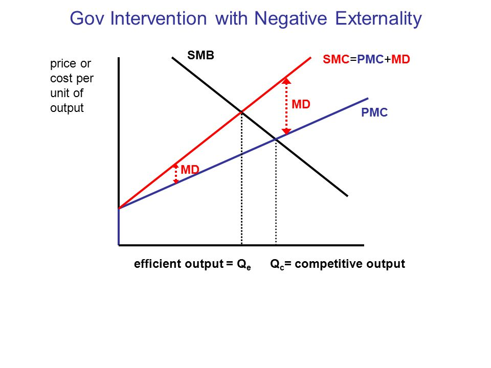 Gov Intervention with Negative Externality price or cost per unit of output PMC SMB Q c = competitive output SMC=PMC+MD MD efficient output = Q e