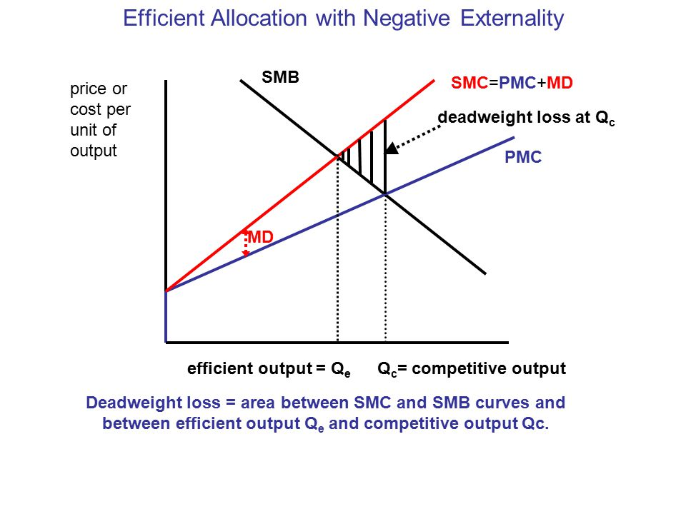 Efficient Allocation with Negative Externality price or cost per unit of output PMC SMB Q c = competitive output SMC=PMC+MD MD efficient output = Q e deadweight loss at Q c Deadweight loss = area between SMC and SMB curves and between efficient output Q e and competitive output Qc.