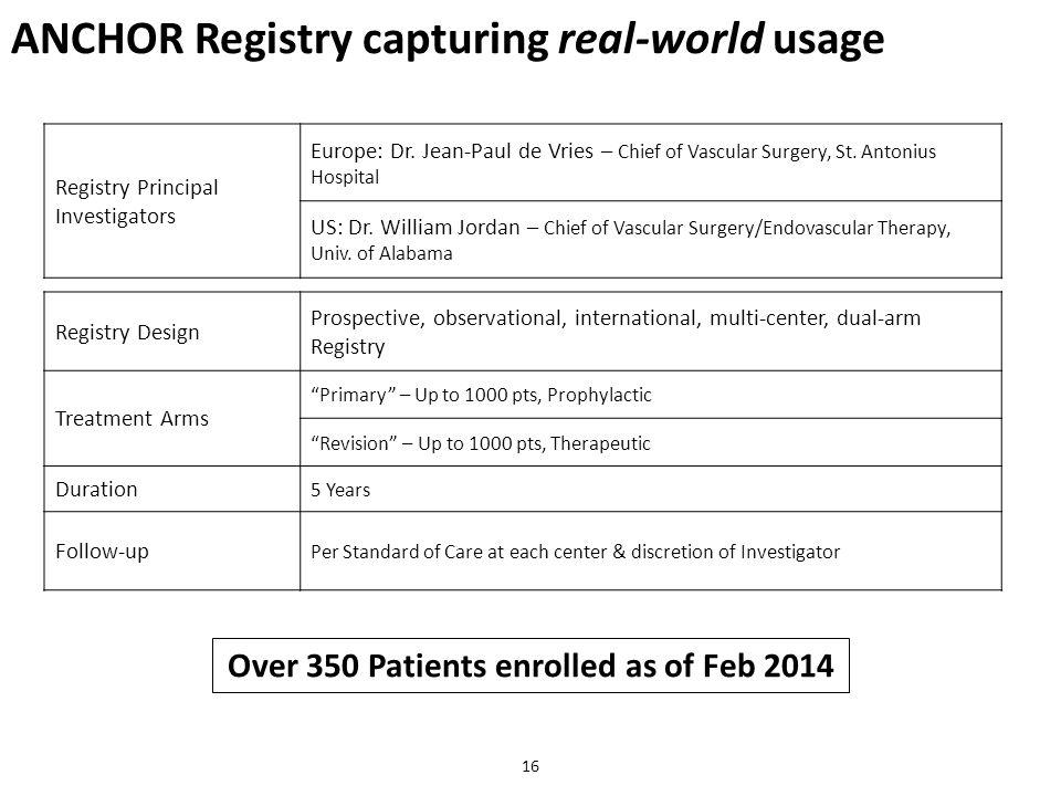 Over 350 Patients enrolled as of Feb 2014 16 Registry Principal Investigators Europe: Dr. Jean-Paul de Vries – Chief of Vascular Surgery, St. Antonius