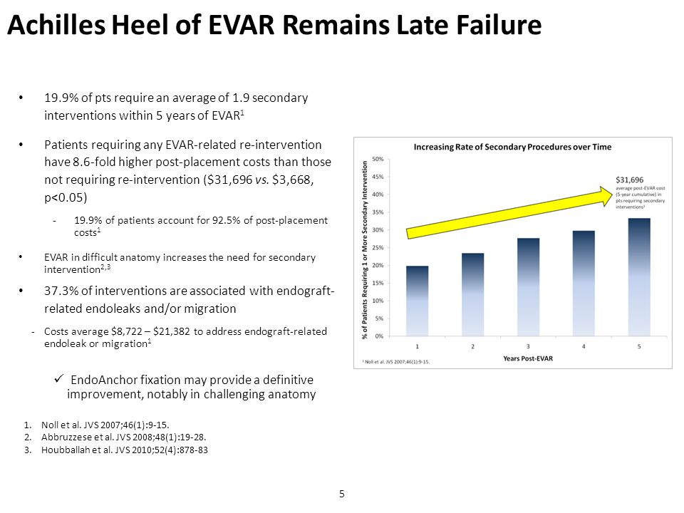 19.9% of pts require an average of 1.9 secondary interventions within 5 years of EVAR 1 Patients requiring any EVAR-related re-intervention have 8.6-f