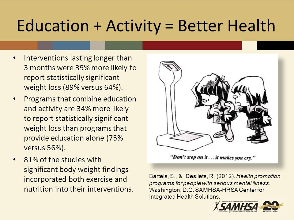Education + Activity = Better Health Interventions lasting longer than 3 months were 39% more likely to report statistically significant weight loss (89% versus 64%).