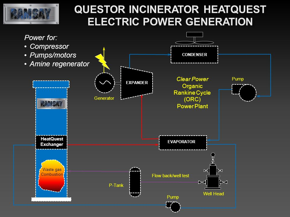 EVAPORATOR CONDENSER Clear Power Organic Rankine Cycle (ORC) Power Plant Pump HeatQuest Exchanger EXPANDER Generator Waste gas Combustion Power for: C