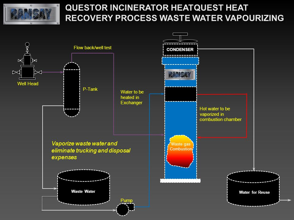 Pump HeatQuest Exchanger P-Tank Waste Water Flow back/well test Waste gas Combustion Water to be heated in Exchanger Hot water to be vaporized in comb