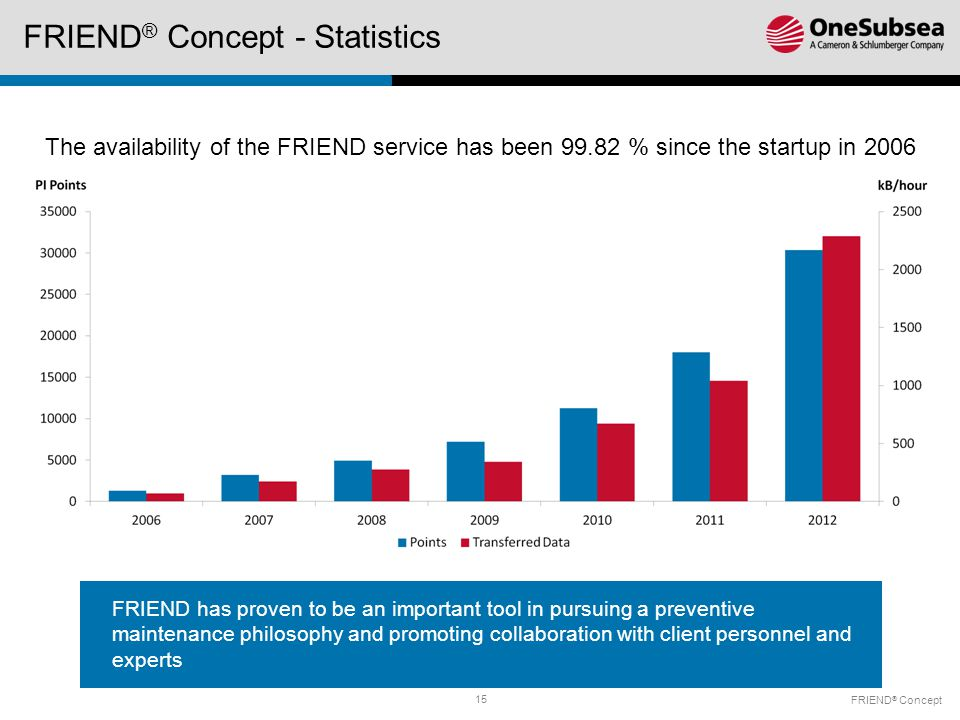 15 FRIEND ® Concept - Statistics FRIEND ® Concept The availability of the FRIEND service has been 99.82 % since the startup in 2006 FRIEND has proven