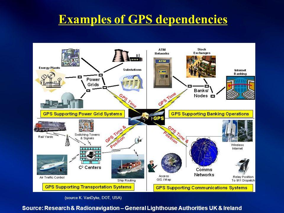 Examples of GPS dependencies (source K.