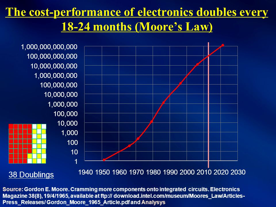 Moore's Law in Action: Source: Intel & Financial Times The family of processors known as Ivy Bridge are based on circuits just 22 nanometre feature size, reduced from the 32 nanometres of the previous generation Sandy Bridge .